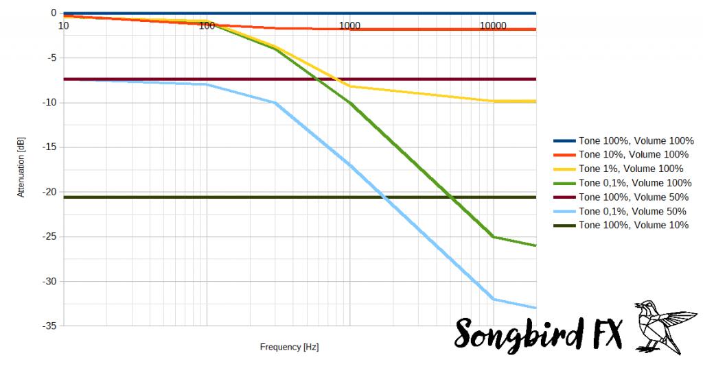 Frequenzgang Gitarre verschiedene Tone und Lautstärke Volume Einstellungen Les Paul SG Explorer Dämpfungskurve Bode Simulation Humbucker Tonabnehmer