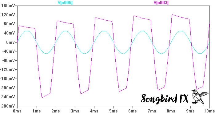 Fuzz Face Simulation LTspice Ausgangsimpedanz Signalform Gitarre
